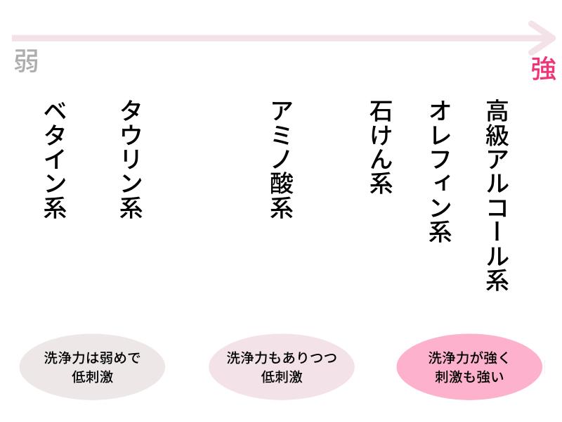 シャンプーに使われる洗浄成分と界面活性剤の種類一覧